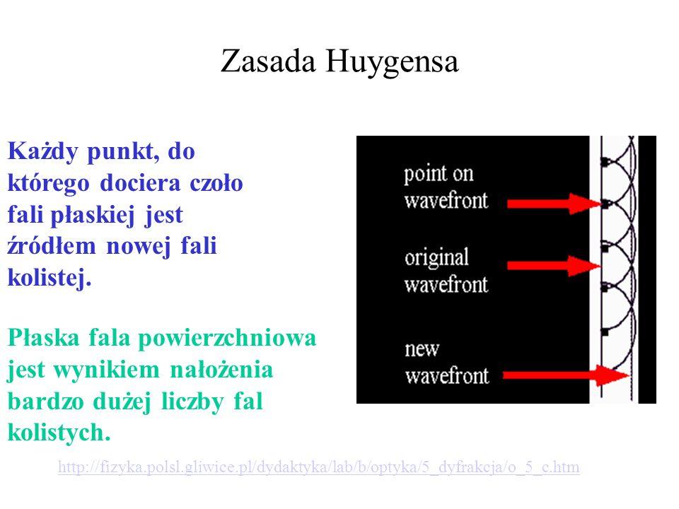 Dyfrakcja na podwójnej szczelinie http://electron9.phys.utk.edu/phys136d/modules/m9/diff.htm Fala płaska Nakładanie się fal Wynik na ekranie