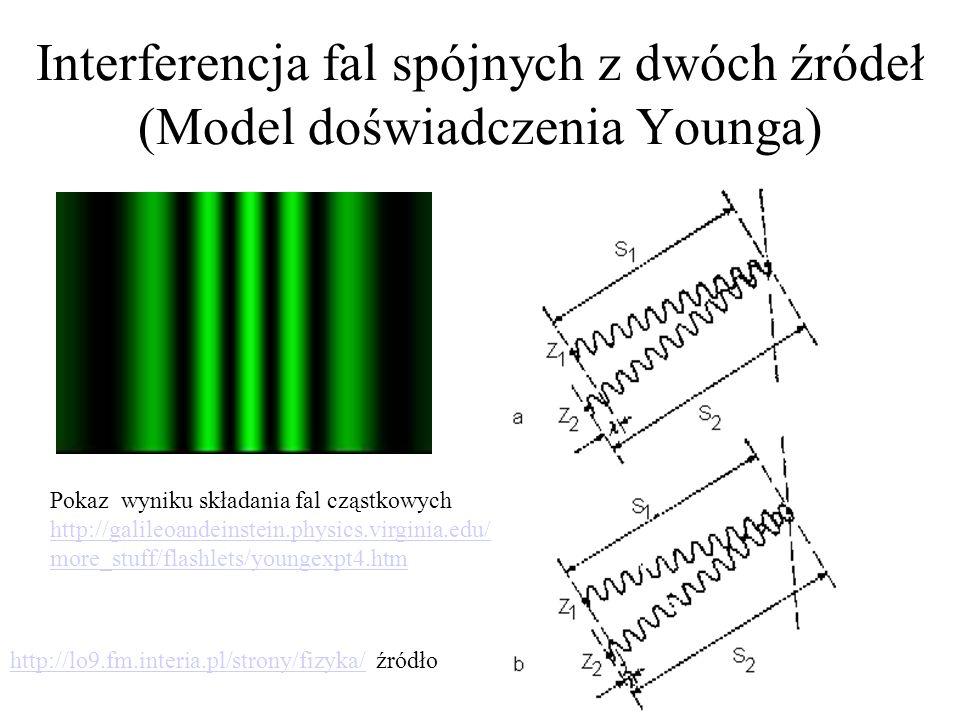 Interferencja światła laserowego Laser Suwmiarka Obraz Odbitego od podziałki suwmiarki Światło odbite Ekran