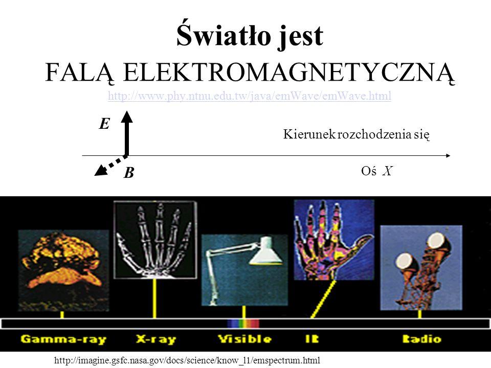 Zjawisko fotoelektryczne Schemat doświadczenia Żródło światła Płytka cynkowa Elektroskop - Philipp von Lenard 1862-1947