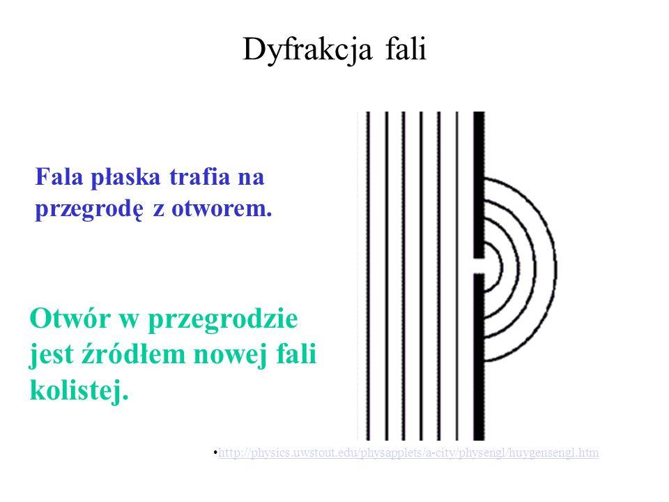 Zasada Huygensa http://fizyka.polsl.gliwice.pl/dydaktyka/lab/b/optyka/5_dyfrakcja/o_5_c.htm Płaska fala powierzchniowa jest wynikiem nałożenia bardzo dużej liczby fal kolistych.