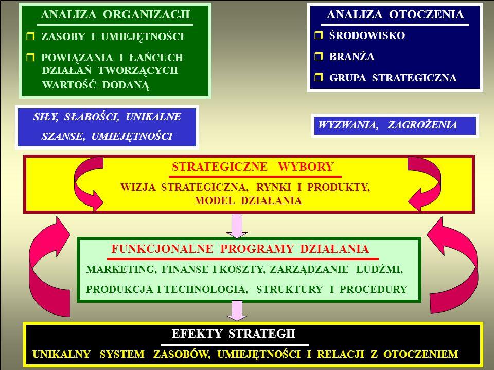 ANALIZA ORGANIZACJI r ZASOBY I UMIEJĘTNOŚCI r POWIĄZANIA I ŁAŃCUCH DZIAŁAŃ TWORZĄCYCH WARTOŚĆ DODANĄ ANALIZA OTOCZENIA r ŚRODOWISKO r BRANŻA r GRUPA S
