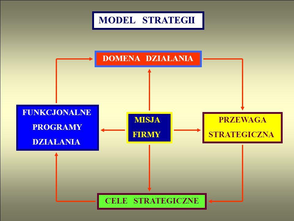 MODEL STRATEGII DOMENA DZIAŁANIA MISJA FIRMY CELE STRATEGICZNE PRZEWAGA STRATEGICZNA FUNKCJONALNE PROGRAMY DZIAŁANIA