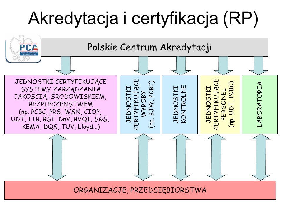 Akredytacja i certyfikacja (RP) Polskie Centrum Akredytacji JEDNOSTKI CERTYFIKUJĄCE SYSTEMY ZARZĄDZANIA JAKOŚCIĄ, ŚRODOWISKIEM, BEZPIECZEŃSTWEM (np.
