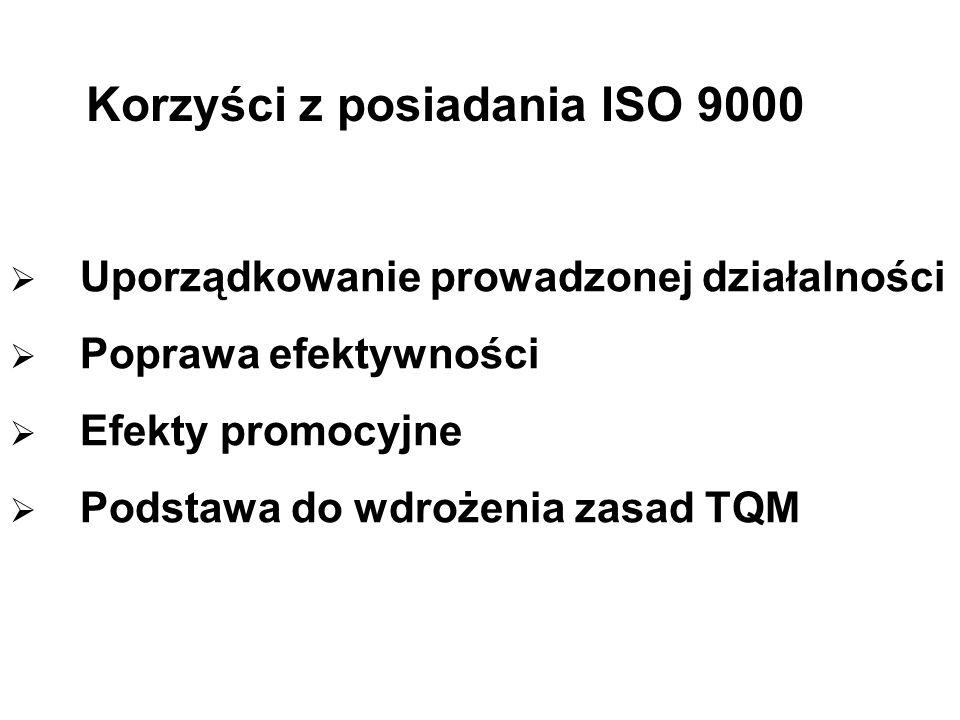 Korzyści z posiadania ISO 9000 Uporządkowanie prowadzonej działalności Poprawa efektywności Efekty promocyjne Podstawa do wdrożenia zasad TQM