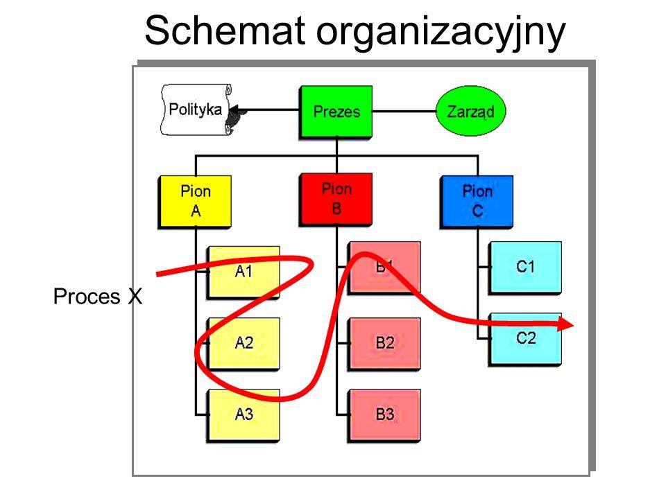 Schemat organizacyjny Proces X