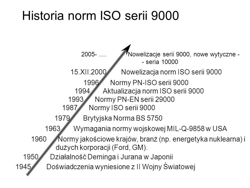 Historia norm ISO serii 9000 1945 Doświadczenia wyniesione z II Wojny Światowej 1950 Działalność Deminga i Jurana w Japonii 1960 Normy jakościowe krajów, branż (np.