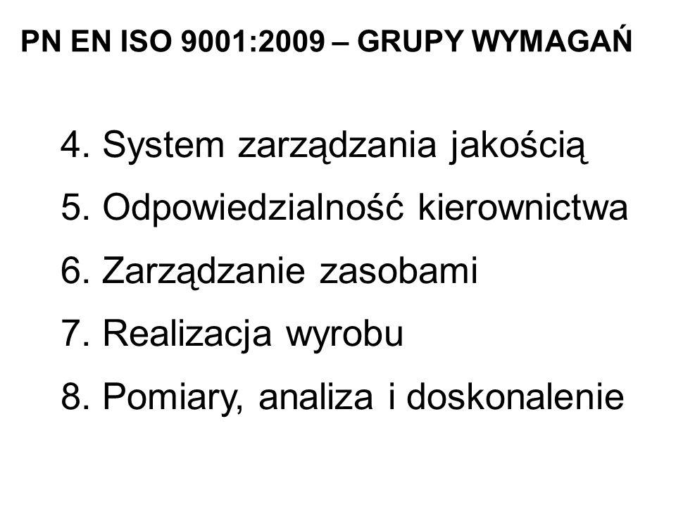 PN EN ISO 9001:2009 – GRUPY WYMAGAŃ 4.System zarządzania jakością 5.