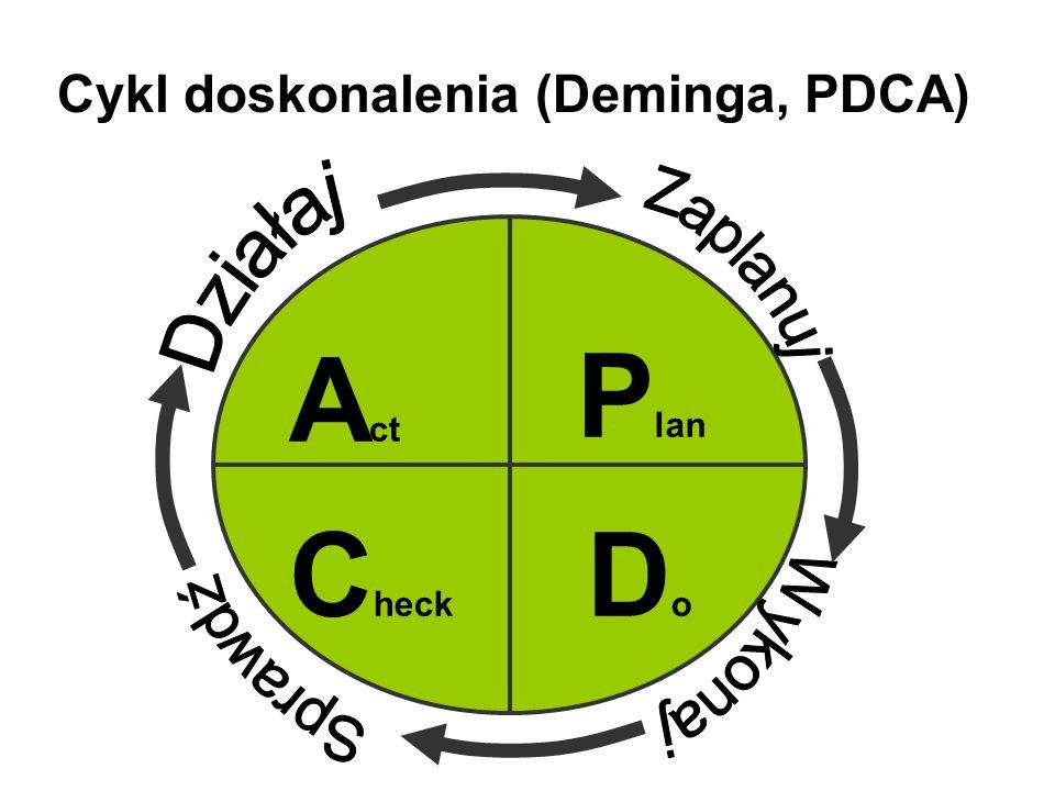 Cykl doskonalenia (Deminga, PDCA) P lan DoDo C heck A ct