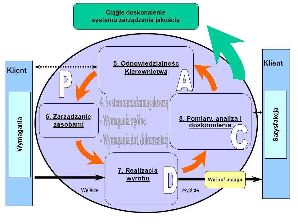 Wymagania 7.Realizacja wyrobu 5. Odpowiedzialność Kierownictwa 8.