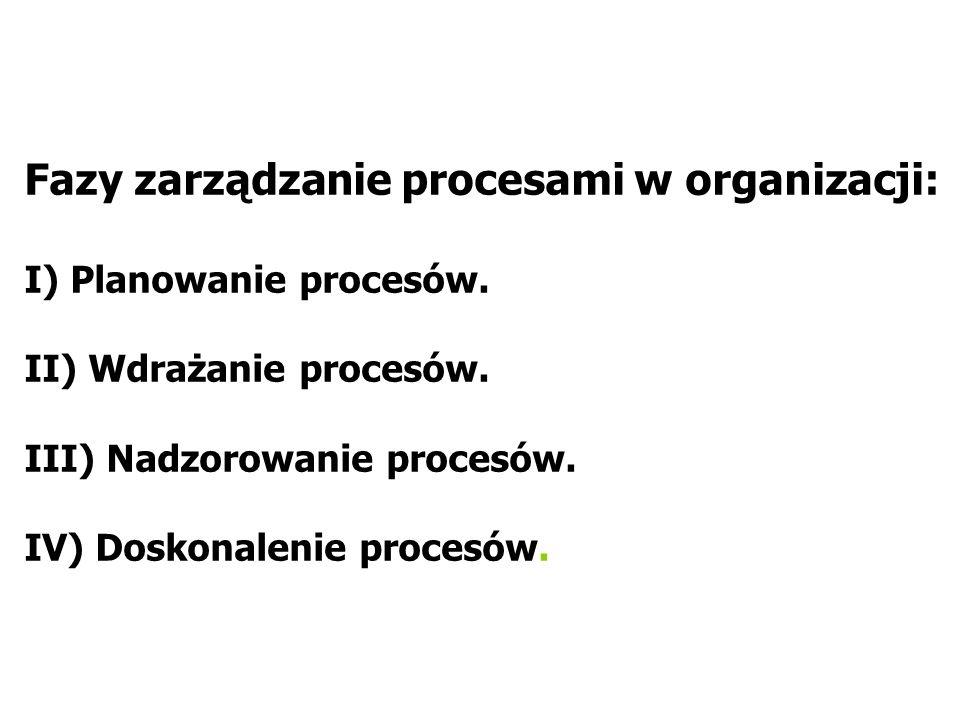 Fazy zarządzanie procesami w organizacji: I) Planowanie procesów.