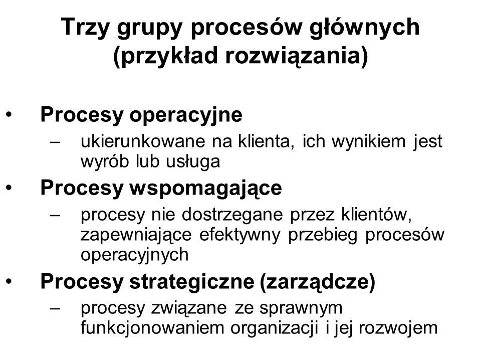 Trzy grupy procesów głównych (przykład rozwiązania) Procesy operacyjne –ukierunkowane na klienta, ich wynikiem jest wyrób lub usługa Procesy wspomagające –procesy nie dostrzegane przez klientów, zapewniające efektywny przebieg procesów operacyjnych Procesy strategiczne (zarządcze) –procesy związane ze sprawnym funkcjonowaniem organizacji i jej rozwojem