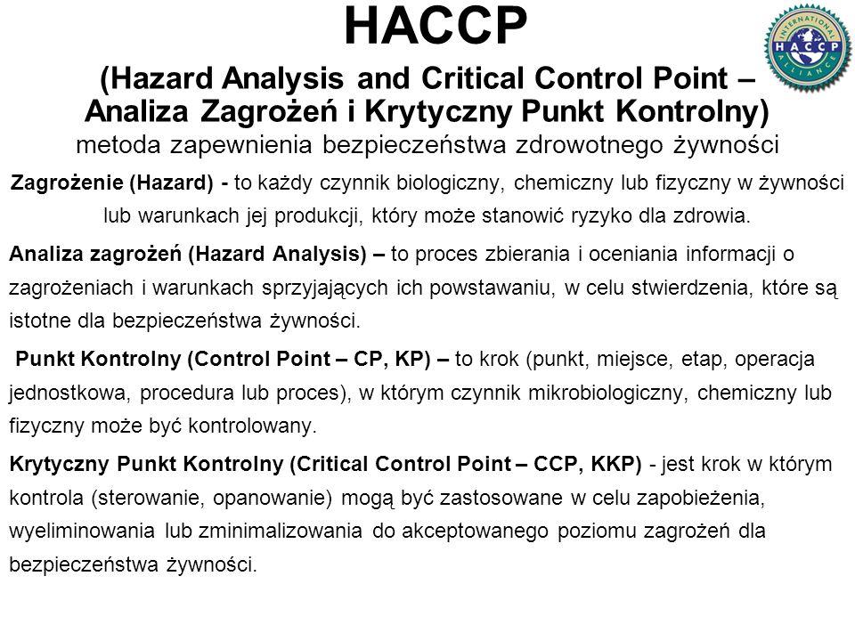 HACCP (Hazard Analysis and Critical Control Point – Analiza Zagrożeń i Krytyczny Punkt Kontrolny) metoda zapewnienia bezpieczeństwa zdrowotnego żywności Zagrożenie (Hazard) - to każdy czynnik biologiczny, chemiczny lub fizyczny w żywności lub warunkach jej produkcji, który może stanowić ryzyko dla zdrowia.