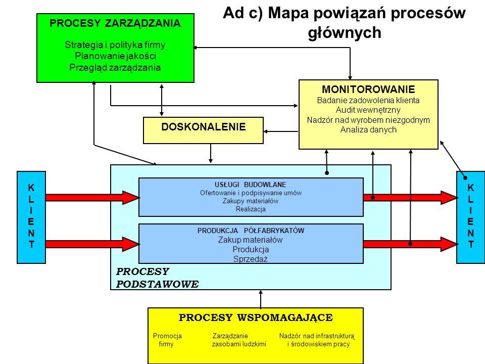 PROCESY PODSTAWOWE PROCESY ZARZĄDZANIA Strategia i polityka firmy Planowanie jakości Przegląd zarządzania KLIENTKLIENT USŁUGI BUDOWLANE Ofertowanie i podpisywanie umów Zakupy materiałów Realizacja PROCESY WSPOMAGAJĄCE Promocja Zarządzanie Nadzór nad infrastrukturą firmy zasobami ludzkimi i środowiskiem pracy MONITOROWANIE Badanie zadowolenia klienta Audit wewnętrzny Nadzór nad wyrobem niezgodnym Analiza danych DOSKONALENIE PRODUKCJA PÓŁFABRYKATÓW Zakup materiałów Produkcja Sprzedaż KLIENTKLIENT Ad c) Mapa powiązań procesów głównych