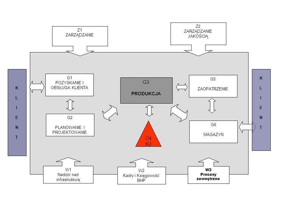 G1 POZYSKANIE I OBSŁUGA KLIENTA G2 PLANOWANIE I PROJEKTOWANIE G5 ZAOPATRZENIE G6 MAGAZYN G3 PRODUKCJA KLIENTKLIENT G4 KJ KLIENTKLIENT Z1 ZARZĄDZANIE Z2 ZARZĄDZANIE JAKOŚCIĄ W1 Nadzór nad infrastrukturą W2 Kadry i Księgowość BHP W3 Procesy zewnętrzne