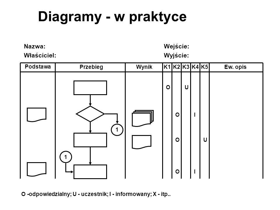 K1K2K3K4K5 Podstawa WynikPrzebiegEw.