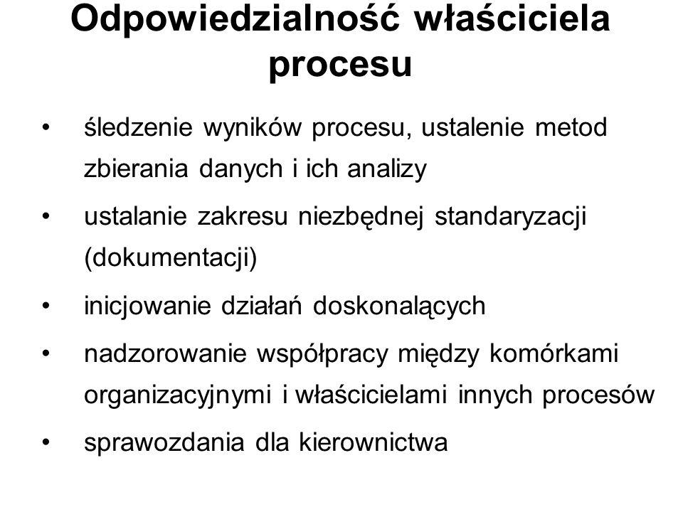 Odpowiedzialność właściciela procesu śledzenie wyników procesu, ustalenie metod zbierania danych i ich analizy ustalanie zakresu niezbędnej standaryzacji (dokumentacji) inicjowanie działań doskonalących nadzorowanie współpracy między komórkami organizacyjnymi i właścicielami innych procesów sprawozdania dla kierownictwa
