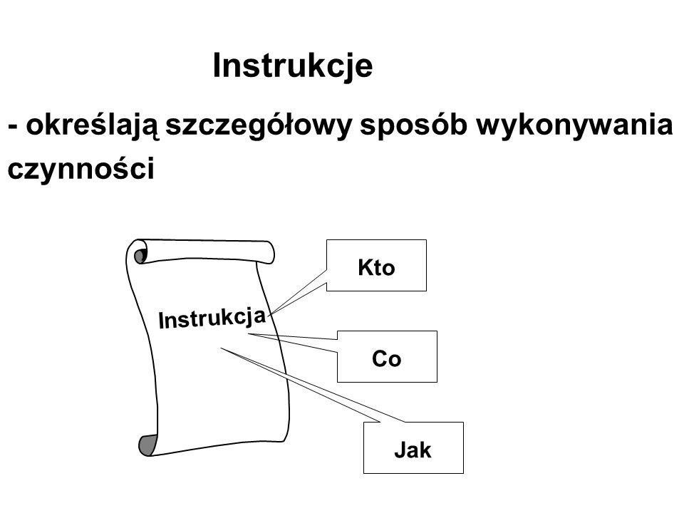 Instrukcje - określają szczegółowy sposób wykonywania czynności Instrukcja Kto Co Jak