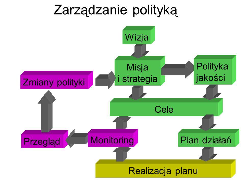 Cele Realizacja planu Plan działań Misja i strategia Zarządzanie polityką Przegląd Wizja Monitoring Zmiany polityki Polityka jakości