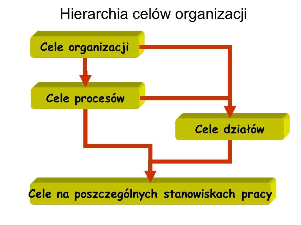 Hierarchia celów organizacji Cele organizacji Cele procesów Cele działów Cele na poszczególnych stanowiskach pracy