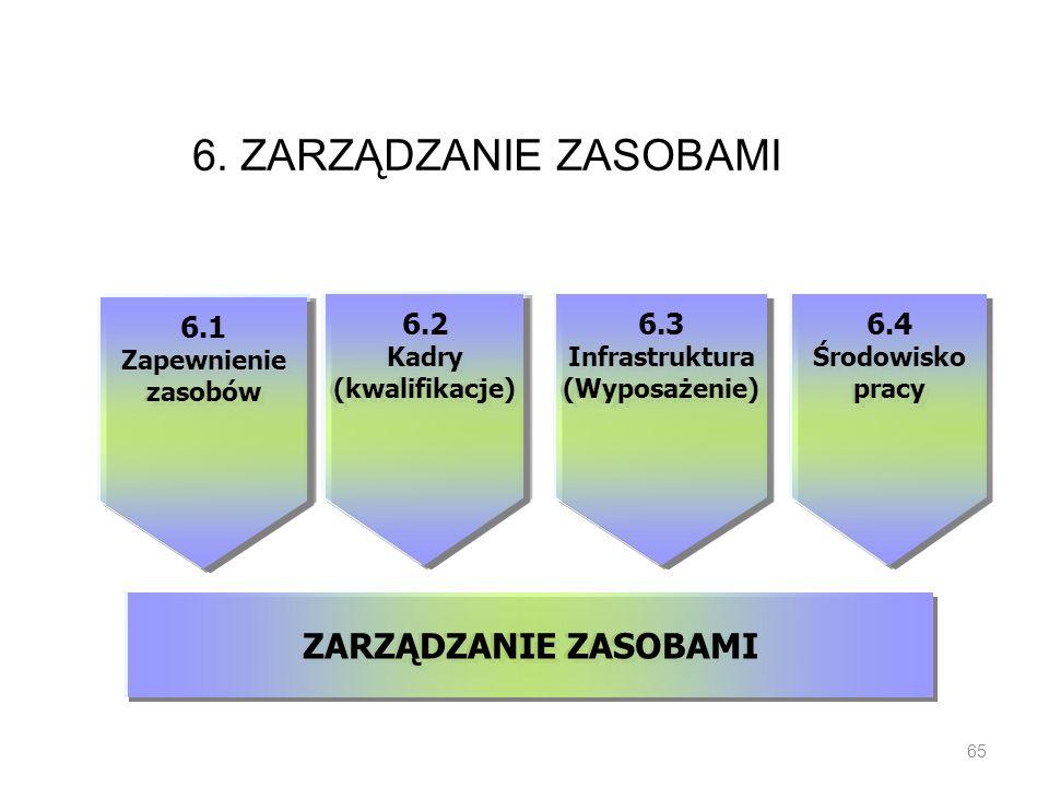 6. ZARZĄDZANIE ZASOBAMI 65 6.1 Zapewnienie zasobów 6.1 Zapewnienie zasobów 6.2 Kadry (kwalifikacje) 6.2 Kadry (kwalifikacje) 6.3 Infrastruktura (Wypos