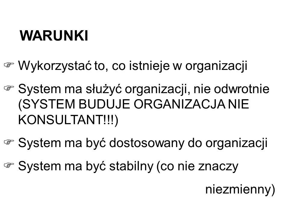 WARUNKI Wykorzystać to, co istnieje w organizacji System ma służyć organizacji, nie odwrotnie (SYSTEM BUDUJE ORGANIZACJA NIE KONSULTANT!!!) System ma być dostosowany do organizacji System ma być stabilny (co nie znaczy niezmienny)