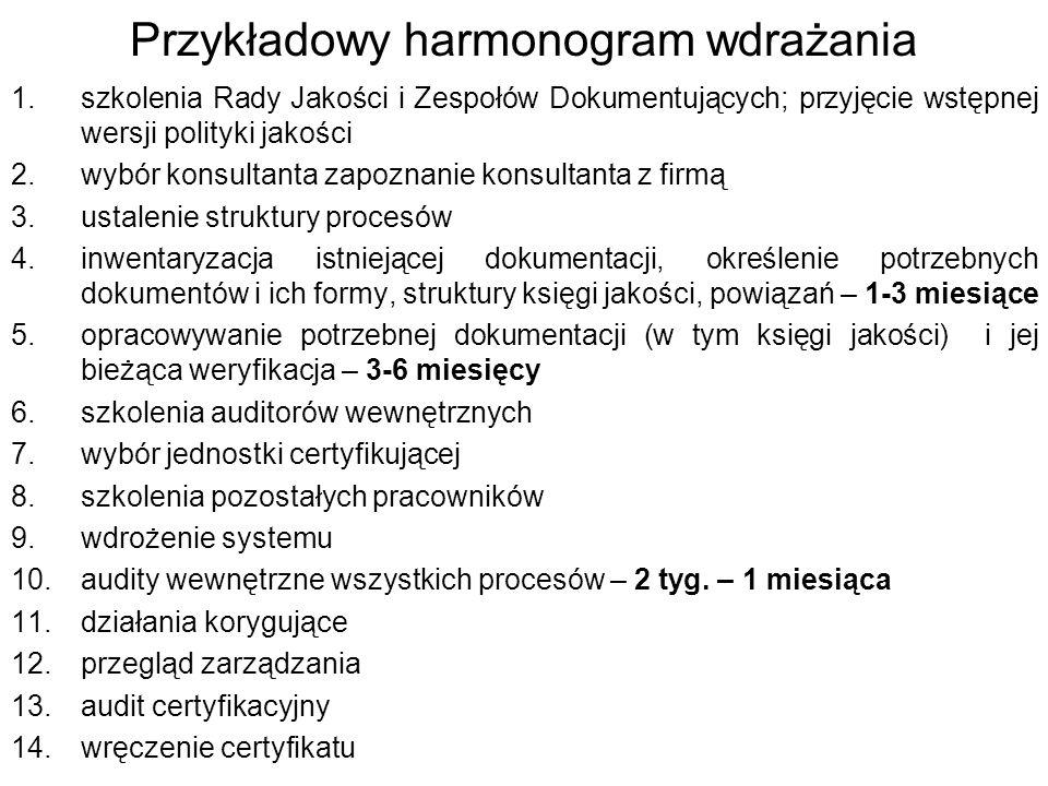 Przykładowy harmonogram wdrażania 1.szkolenia Rady Jakości i Zespołów Dokumentujących; przyjęcie wstępnej wersji polityki jakości 2.wybór konsultanta zapoznanie konsultanta z firmą 3.ustalenie struktury procesów 4.inwentaryzacja istniejącej dokumentacji, określenie potrzebnych dokumentów i ich formy, struktury księgi jakości, powiązań – 1-3 miesiące 5.opracowywanie potrzebnej dokumentacji (w tym księgi jakości) i jej bieżąca weryfikacja – 3-6 miesięcy 6.szkolenia auditorów wewnętrznych 7.wybór jednostki certyfikującej 8.szkolenia pozostałych pracowników 9.wdrożenie systemu 10.audity wewnętrzne wszystkich procesów – 2 tyg.