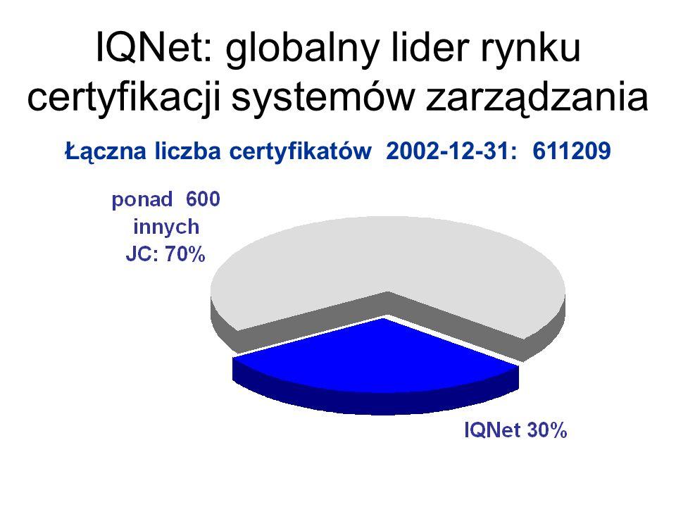 Łączna liczba certyfikatów 2002-12-31: 611209 IQNet: globalny lider rynku certyfikacji systemów zarządzania
