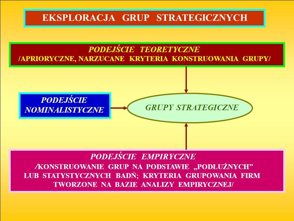 EKSPLORACJA GRUP STRATEGICZNYCH GRUPY STRATEGICZNE PODEJŚCIE EMPIRYCZNE / KONSTRUOWANIE GRUP NA PODSTAWIE PODŁUŻNYCH LUB STATYSTYCZNYCH BADŃ; KRYTERIA