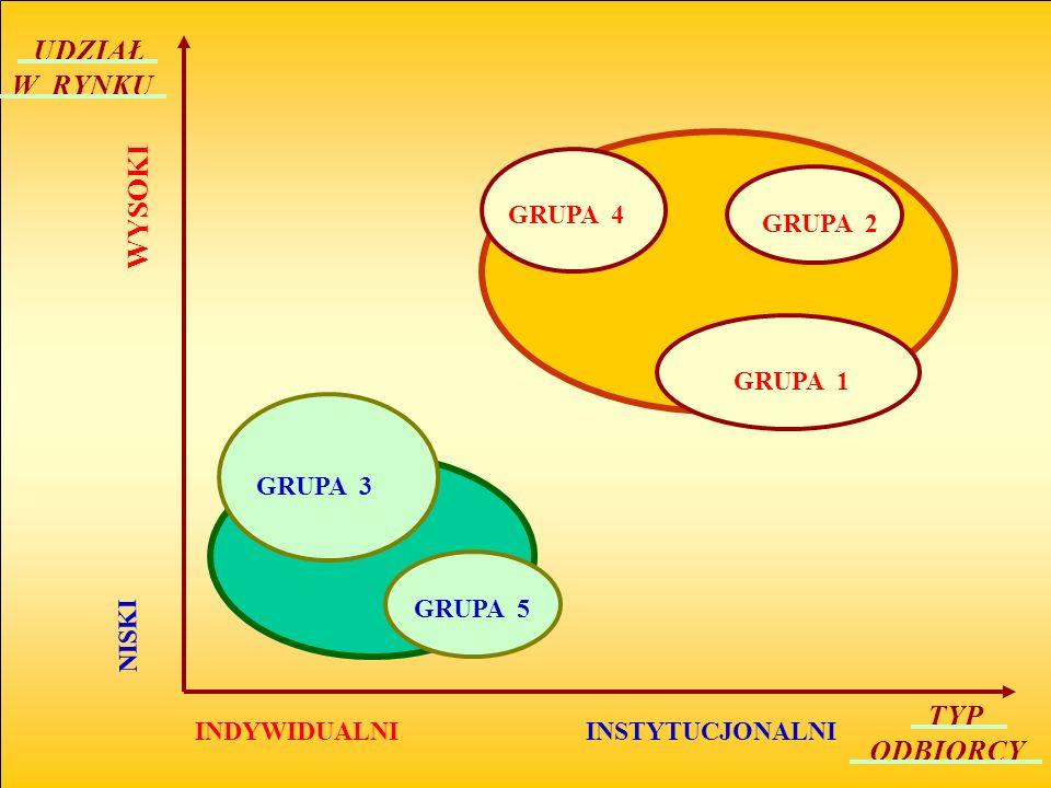 UDZIAŁ W RYNKU WYSOKI NISKI INDYWIDUALNI INSTYTUCJONALNI TYP ODBIORCY GRUPA 3 GRUPA 5 GRUPA 4 GRUPA 2 GRUPA 1