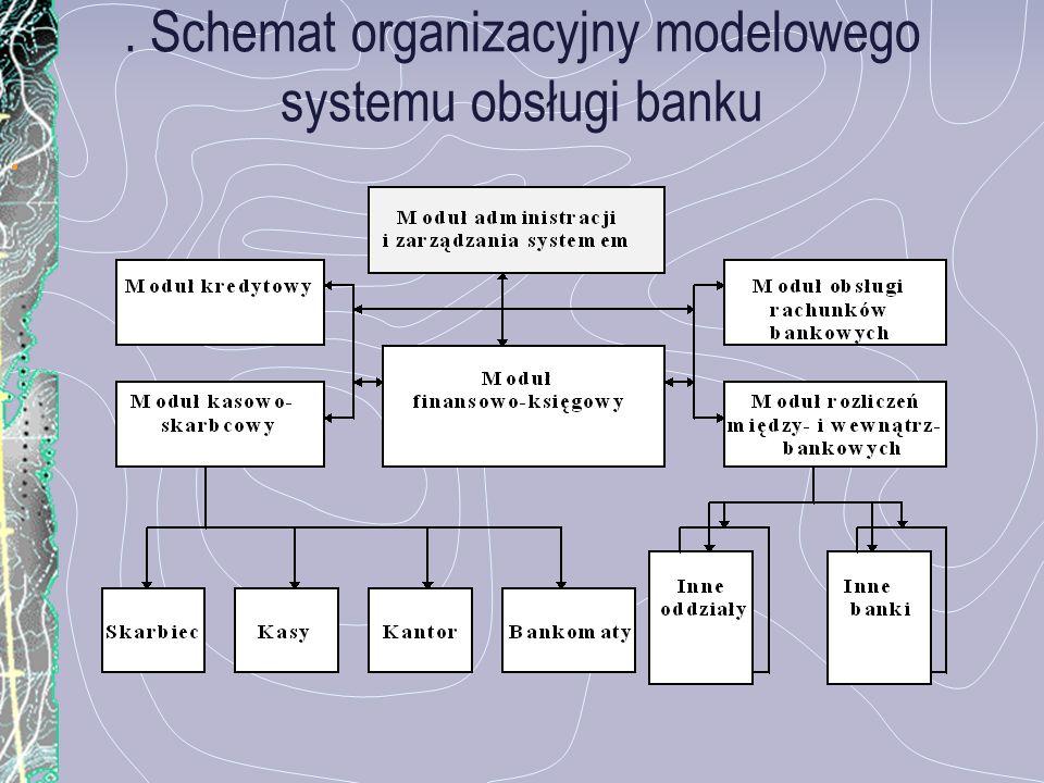 . Schemat organizacyjny modelowego systemu obsługi banku