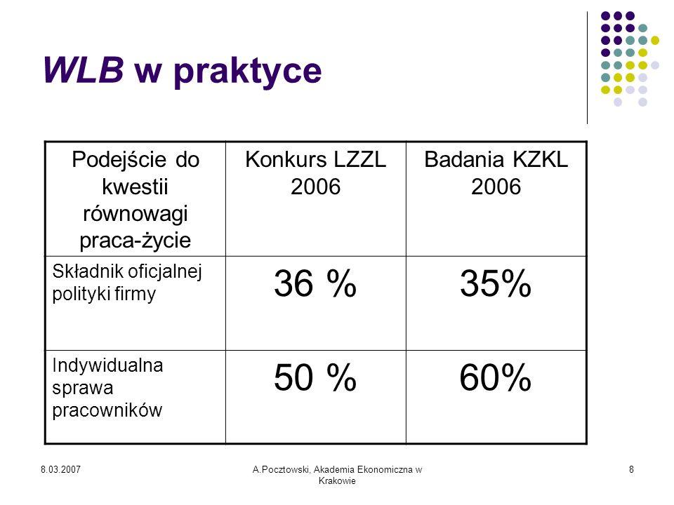 8.03.2007A.Pocztowski, Akademia Ekonomiczna w Krakowie 9 Pracownicy objęci programem WLB w firmach LZZL 2006: Pracownicy szkolący się 82 % Pracownicy kluczowi64 % Pracownicy z małymi dziećmi50 % Samotnie wychowujący dzieci41 % Starsi pracownicy36 % Oboje rodzice aktywni zawodowo 27 % Często przebywający poza domem 23 %