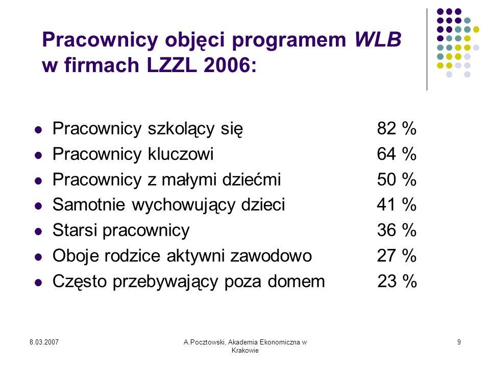 8.03.2007A.Pocztowski, Akademia Ekonomiczna w Krakowie 10 Przykłady kierunkowych działań firm w ramach WLB w praktyce: pomoc w rozwiązywaniu tych problemów (50%), oferowanie porady specjalisty (45%), uczenie jak można sobie radzić z takimi sytuacjami (25%), pomoc w ustaleniu przyczyn zjawiska (20%).