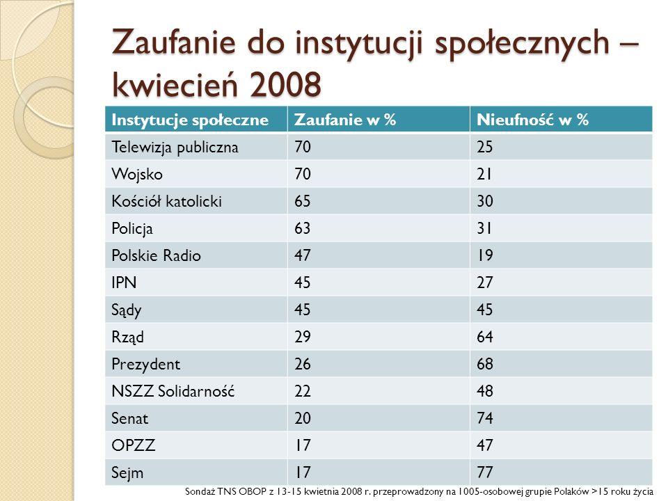 Zaufanie do instytucji społecznych – kwiecień 2008 Instytucje społeczneZaufanie w %Nieufność w % Telewizja publiczna7025 Wojsko7021 Kościół katolicki6