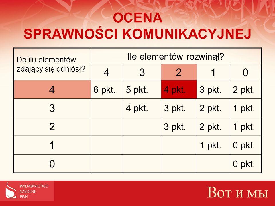 OCENA SPRAWNOŚCI KOMUNIKACYJNEJ Do ilu elementów zdający się odniósł? Ile elementów rozwinął? 43210 4 6 pkt.5 pkt.4 pkt.3 pkt.2 pkt. 3 4 pkt.3 pkt.2 p