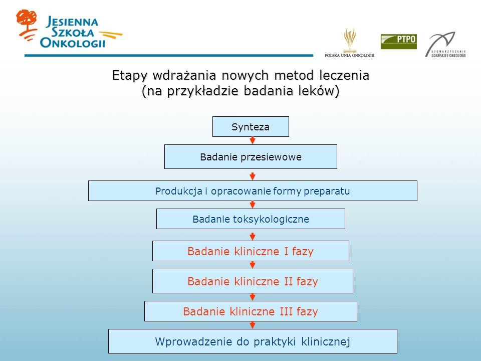 Wprowadzenie do praktyki klinicznej Badanie kliniczne III fazy Badanie kliniczne II fazy Badanie kliniczne I fazy Badanie toksykologiczne Produkcja i