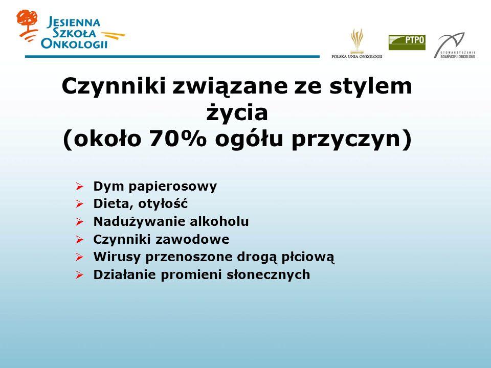 Czynniki związane ze stylem życia (około 70% ogółu przyczyn) Dym papierosowy Dieta, otyłość Nadużywanie alkoholu Czynniki zawodowe Wirusy przenoszone