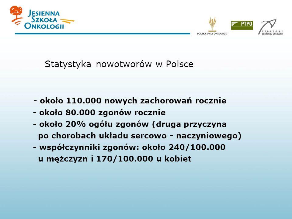 Statystyka nowotworów w Polsce - około 110.000 nowych zachorowań rocznie - około 80.000 zgonów rocznie - około 20% ogółu zgonów (druga przyczyna po ch