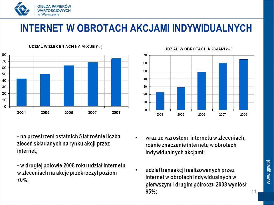 11 INTERNET W OBROTACH AKCJAMI INDYWIDUALNYCH wraz ze wzrostem internetu w zleceniach, rośnie znaczenie internetu w obrotach indywidualnych akcjami; udział transakcji realizowanych przez internet w obrotach indywidualnych w pierwszym i drugim półroczu 2008 wyniósł 65%; na przestrzeni ostatnich 5 lat rośnie liczba zleceń składanych na rynku akcji przez internet; w drugiej połowie 2008 roku udział internetu w zleceniach na akcje przekroczył poziom 70%;
