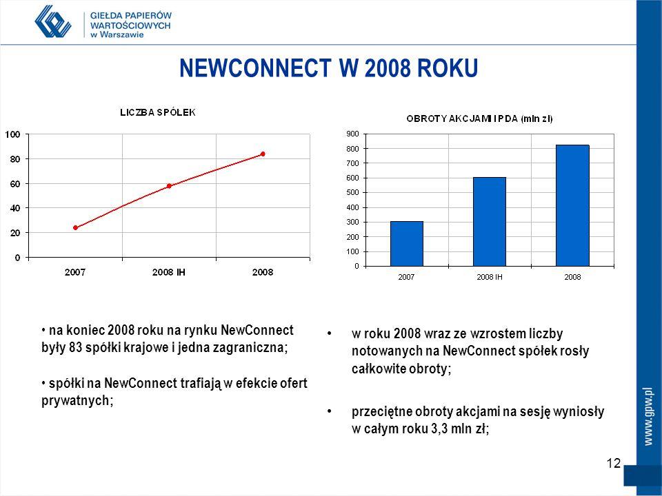 12 NEWCONNECT W 2008 ROKU w roku 2008 wraz ze wzrostem liczby notowanych na NewConnect spółek rosły całkowite obroty; przeciętne obroty akcjami na sesję wyniosły w całym roku 3,3 mln zł; na koniec 2008 roku na rynku NewConnect były 83 spółki krajowe i jedna zagraniczna; spółki na NewConnect trafiają w efekcie ofert prywatnych;