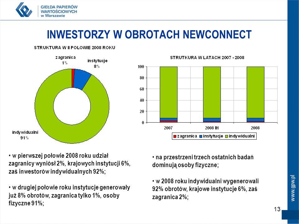 13 INWESTORZY W OBROTACH NEWCONNECT w pierwszej połowie 2008 roku udział zagranicy wyniósł 2%, krajowych instytucji 6%, zaś inwestorów indywidualnych 92%; w drugiej połowie roku instytucje generowały już 8% obrotów, zagranica tylko 1%, osoby fizyczne 91%; na przestrzeni trzech ostatnich badań dominują osoby fizyczne; w 2008 roku indywidualni wygenerowali 92% obrotów, krajowe instytucje 6%, zaś zagranica 2%;