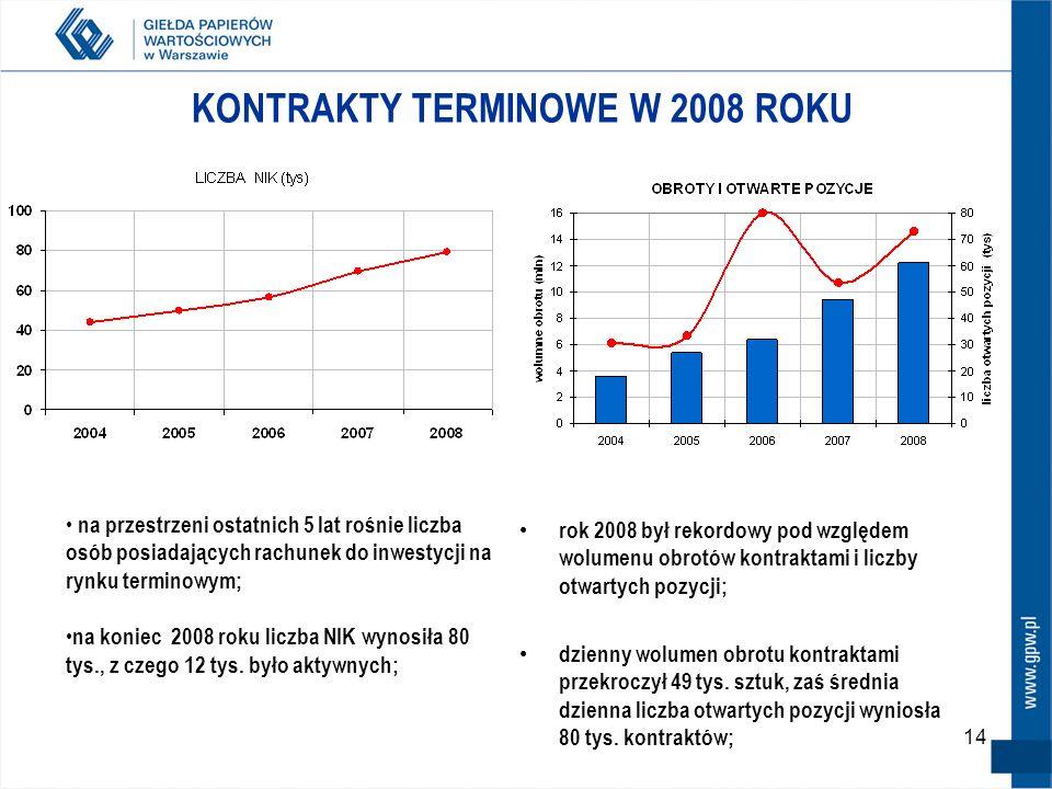 14 KONTRAKTY TERMINOWE W 2008 ROKU rok 2008 był rekordowy pod względem wolumenu obrotów kontraktami i liczby otwartych pozycji; dzienny wolumen obrotu kontraktami przekroczył 49 tys.