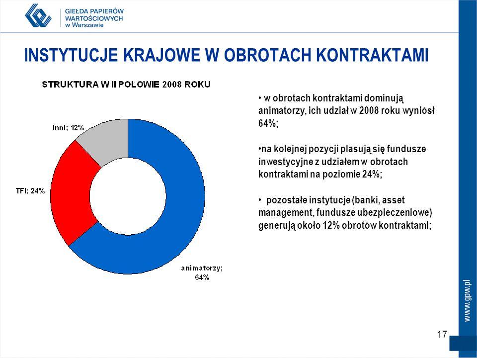 17 INSTYTUCJE KRAJOWE W OBROTACH KONTRAKTAMI w obrotach kontraktami dominują animatorzy, ich udział w 2008 roku wyniósł 64%; na kolejnej pozycji plasują się fundusze inwestycyjne z udziałem w obrotach kontraktami na poziomie 24%; pozostałe instytucje (banki, asset management, fundusze ubezpieczeniowe) generują około 12% obrotów kontraktami;