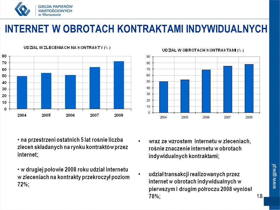 18 INTERNET W OBROTACH KONTRAKTAMI INDYWIDUALNYCH wraz ze wzrostem internetu w zleceniach, rośnie znaczenie internetu w obrotach indywidualnych kontraktami; udział transakcji realizowanych przez internet w obrotach indywidualnych w pierwszym i drugim półroczu 2008 wyniósł 78%; na przestrzeni ostatnich 5 lat rośnie liczba zleceń składanych na rynku kontraktów przez internet; w drugiej połowie 2008 roku udział internetu w zleceniach na kontrakty przekroczył poziom 72%;