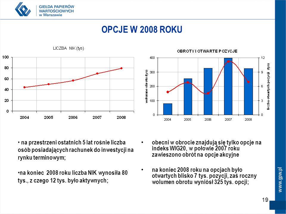 19 OPCJE W 2008 ROKU obecni w obrocie znajdują się tylko opcje na indeks WIG20, w połowie 2007 roku zawieszono obrót na opcje akcyjne na koniec 2008 roku na opcjach było otwartych blisko 7 tys.