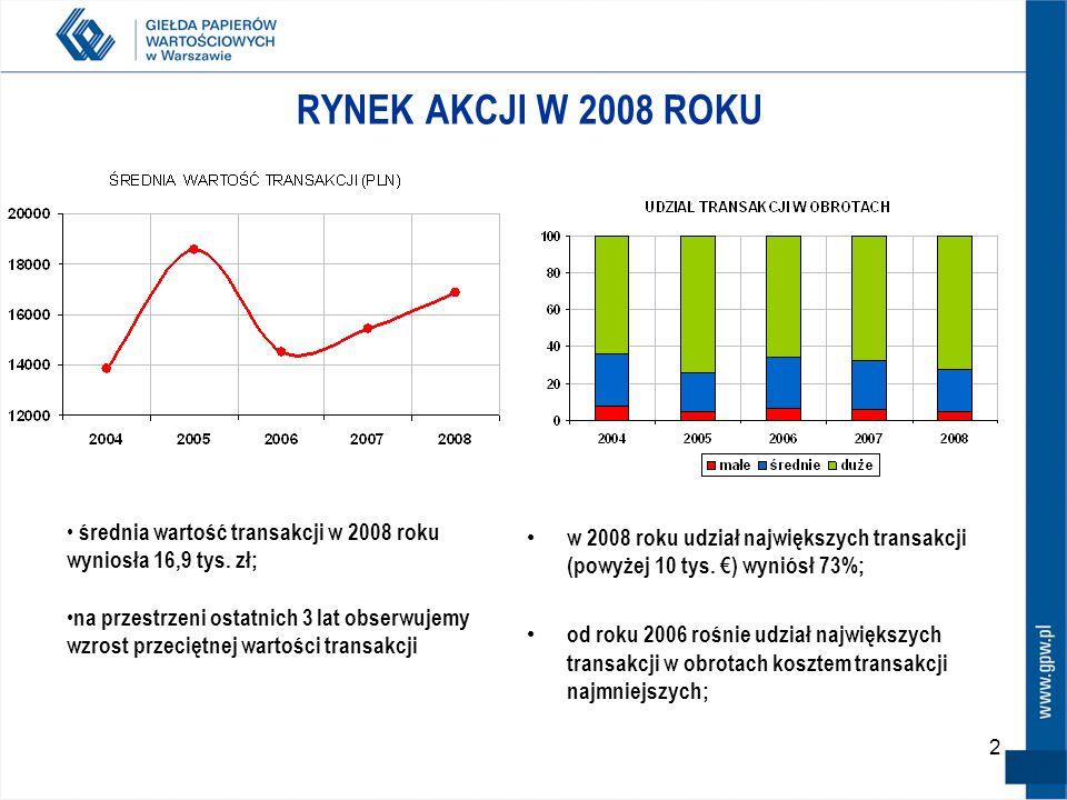 2 RYNEK AKCJI W 2008 ROKU w 2008 roku udział największych transakcji (powyżej 10 tys.