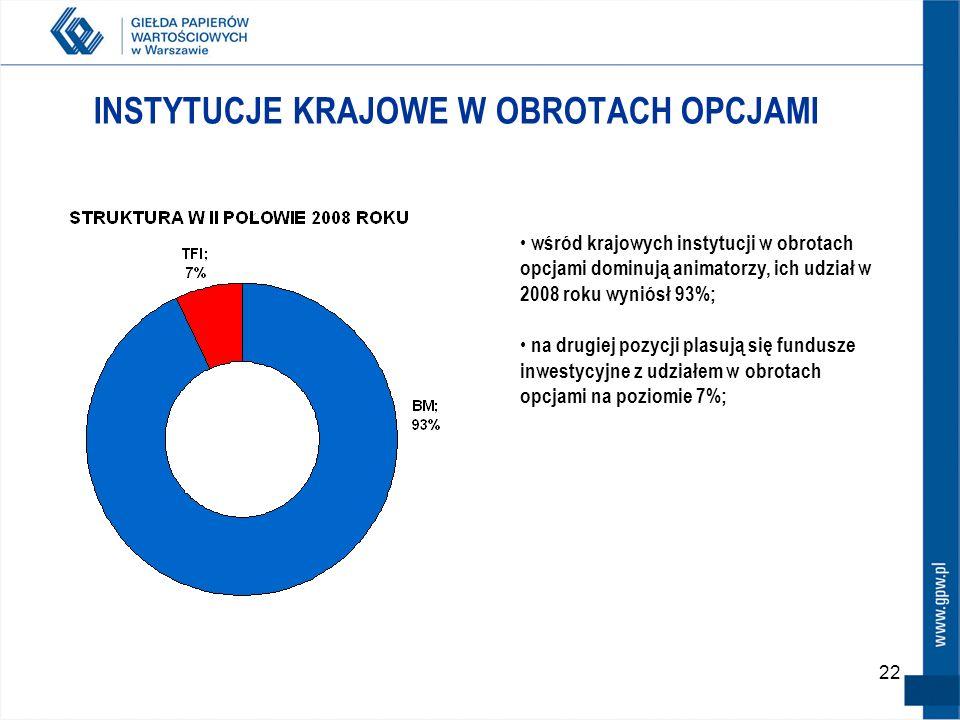 22 INSTYTUCJE KRAJOWE W OBROTACH OPCJAMI wśród krajowych instytucji w obrotach opcjami dominują animatorzy, ich udział w 2008 roku wyniósł 93%; na drugiej pozycji plasują się fundusze inwestycyjne z udziałem w obrotach opcjami na poziomie 7%;