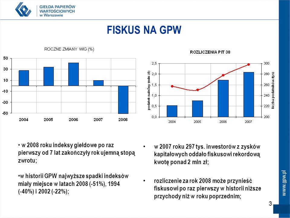 3 FISKUS NA GPW w 2007 roku 297 tys.