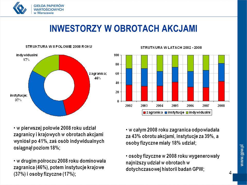 4 INWESTORZY W OBROTACH AKCJAMI w pierwszej połowie 2008 roku udział zagranicy i krajowych w obrotach akcjami wyniósł po 41%, zaś osób indywidualnych osiągnął poziom 18%; w drugim półroczu 2008 roku dominowała zagranica (46%), potem instytucje krajowe (37%) i osoby fizyczne (17%); w całym 2008 roku zagranica odpowiadała za 43% obrotu akcjami, instytucje za 39%, a osoby fizyczne miały 18% udział; osoby fizyczne w 2008 roku wygenerowały najniższy udział w obrotach w dotychczasowej historii badań GPW;