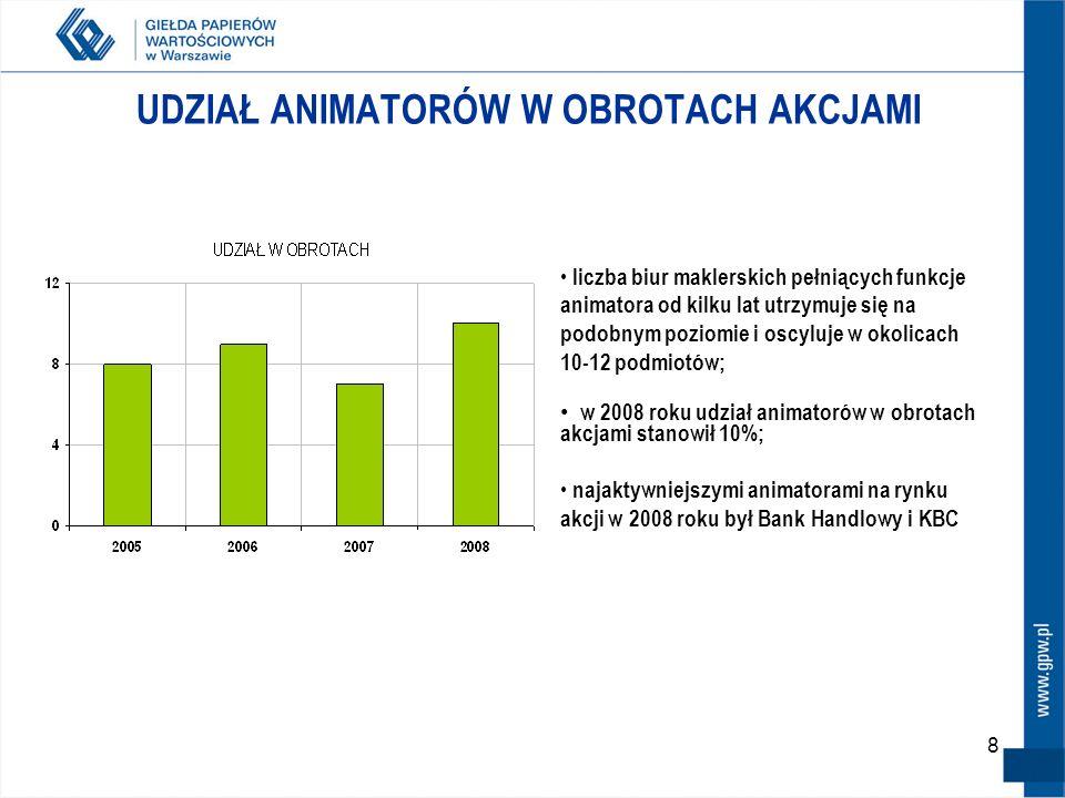 8 UDZIAŁ ANIMATORÓW W OBROTACH AKCJAMI liczba biur maklerskich pełniących funkcje animatora od kilku lat utrzymuje się na podobnym poziomie i oscyluje w okolicach 10-12 podmiotów; w 2008 roku udział animatorów w obrotach akcjami stanowił 10%; najaktywniejszymi animatorami na rynku akcji w 2008 roku był Bank Handlowy i KBC