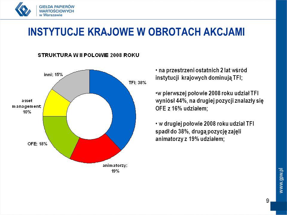 9 INSTYTUCJE KRAJOWE W OBROTACH AKCJAMI na przestrzeni ostatnich 2 lat wśród instytucji krajowych dominują TFI; w pierwszej połowie 2008 roku udział TFI wyniósł 44%, na drugiej pozycji znalazły się OFE z 16% udziałem; w drugiej połowie 2008 roku udział TFI spadł do 38%, drugą pozycję zajęli animatorzy z 19% udziałem;